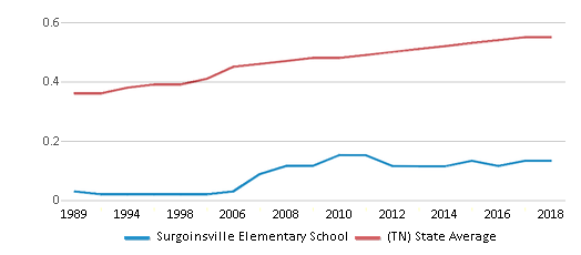 This chart display the diversity score of Surgoinsville Elementary School and the public school average diversity score of Tennessee by year, with the latest 2017-18 school year data.