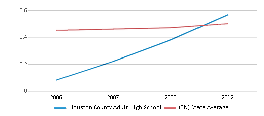 This chart display the diversity score of Houston County Adult High School and the public school average diversity score of Tennessee by year, with the latest 2011-12 school year data.