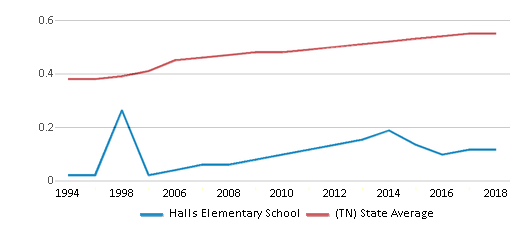 This chart display the diversity score of Halls Elementary School and the public school average diversity score of Tennessee by year, with the latest 2017-18 school year data.