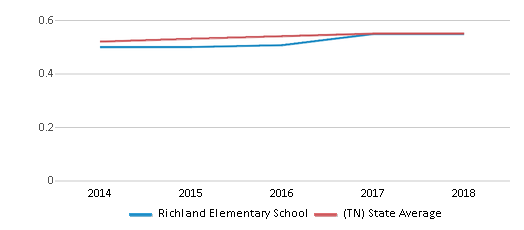 This chart display the diversity score of Richland Elementary School and the public school average diversity score of Tennessee by year, with the latest 2017-18 school year data.