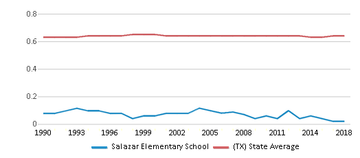 This chart display the diversity score of Salazar Elementary School and the public school average diversity score of Texas by year, with the latest 2017-18 school year data.