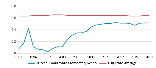 This chart display the diversity score of Mitchell Boulevard Elementary School and the public school average diversity score of Texas by year, with the latest 2017-18 school year data.