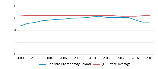 This chart display the diversity score of Christie Elementary School and the public school average diversity score of Texas by year, with the latest 2017-18 school year data.