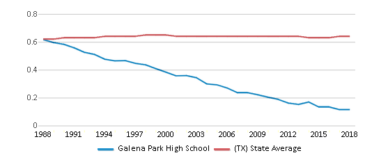 This chart display the diversity score of Galena Park High School and the public school average diversity score of Texas by year, with the latest 2017-18 school year data.