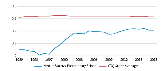 This chart display the diversity score of Nettie Baccus Elementary School and the public school average diversity score of Texas by year, with the latest 2017-18 school year data.