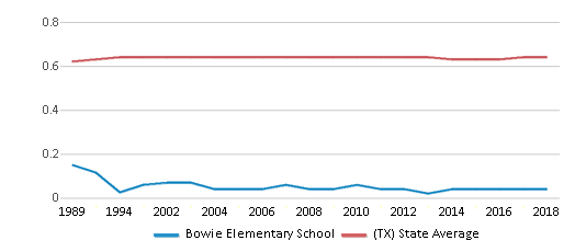 This chart display the diversity score of Bowie Elementary School and the public school average diversity score of Texas by year, with the latest 2017-18 school year data.