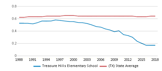 This chart display the diversity score of Treasure Hills Elementary School and the public school average diversity score of Texas by year, with the latest 2017-18 school year data.