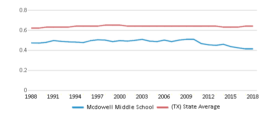 This chart display the diversity score of Mcdowell Middle School and the public school average diversity score of Texas by year, with the latest 2017-18 school year data.