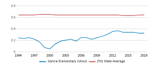This chart display the diversity score of Garcia Elementary School and the public school average diversity score of Texas by year, with the latest 2017-18 school year data.