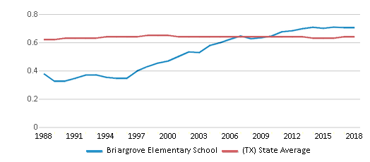This chart display the diversity score of Briargrove Elementary School and the public school average diversity score of Texas by year, with the latest 2017-18 school year data.