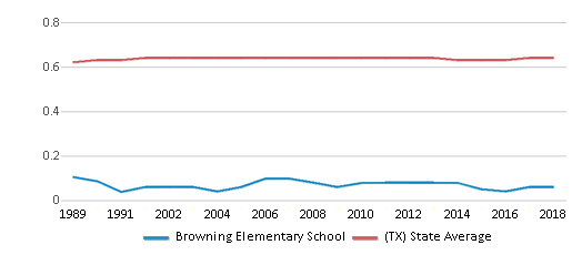 This chart display the diversity score of Browning Elementary School and the public school average diversity score of Texas by year, with the latest 2017-18 school year data.