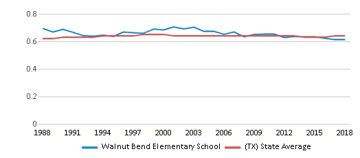 This chart display the diversity score of Walnut Bend Elementary School and the public school average diversity score of Texas by year, with the latest 2017-18 school year data.