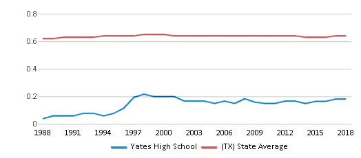 This chart display the diversity score of Yates High School and the public school average diversity score of Texas by year, with the latest 2017-18 school year data.