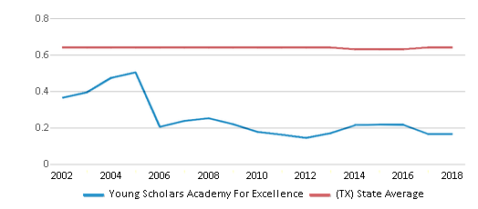 This chart display the diversity score of Young Scholars Academy For Excellence and the public school average diversity score of Texas by year, with the latest 2017-18 school year data.