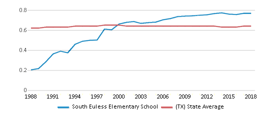 This chart display the diversity score of South Euless Elementary School and the public school average diversity score of Texas by year, with the latest 2017-18 school year data.