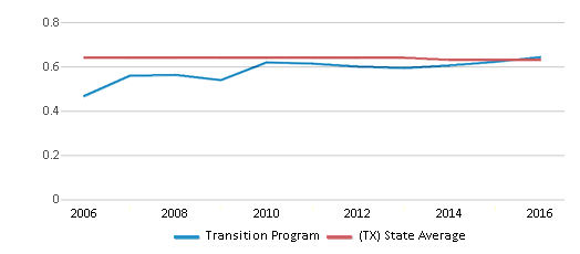 This chart display the diversity score of Transition Program and the public school average diversity score of Texas by year, with the latest 2015-16 school year data.