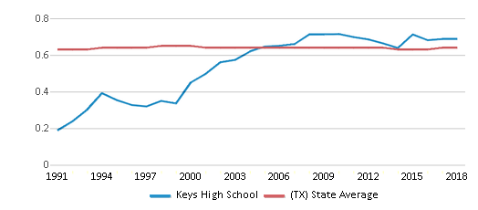 This chart display the diversity score of Keys High School and the public school average diversity score of Texas by year, with the latest 2017-18 school year data.