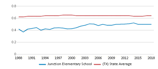 This chart display the diversity score of Junction Elementary School and the public school average diversity score of Texas by year, with the latest 2017-18 school year data.
