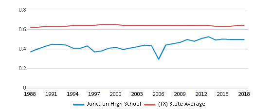 This chart display the diversity score of Junction High School and the public school average diversity score of Texas by year, with the latest 2017-18 school year data.