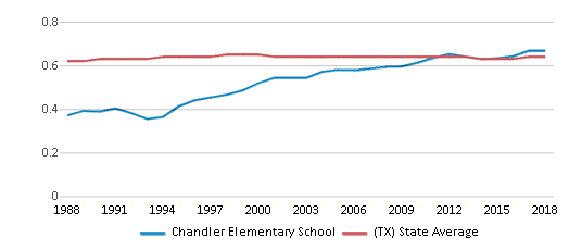This chart display the diversity score of Chandler Elementary School and the public school average diversity score of Texas by year, with the latest 2017-18 school year data.