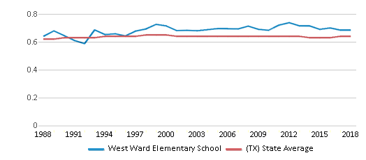 This chart display the diversity score of West Ward Elementary School and the public school average diversity score of Texas by year, with the latest 2017-18 school year data.