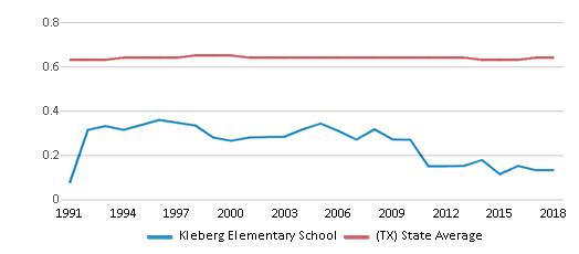 This chart display the diversity score of Kleberg Elementary School and the public school average diversity score of Texas by year, with the latest 2017-18 school year data.
