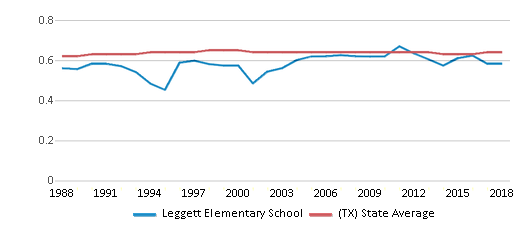 This chart display the diversity score of Leggett Elementary School and the public school average diversity score of Texas by year, with the latest 2017-18 school year data.