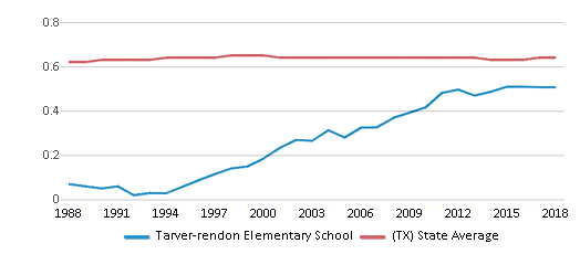 This chart display the diversity score of Tarver-rendon Elementary School and the public school average diversity score of Texas by year, with the latest 2017-18 school year data.