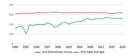 This chart display the diversity score of Colt Elementary School and the public school average diversity score of Texas by year, with the latest 2017-18 school year data.