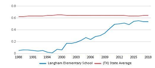 This chart display the diversity score of Langham Elementary School and the public school average diversity score of Texas by year, with the latest 2017-18 school year data.