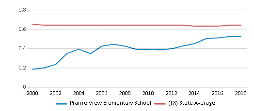 This chart display the diversity score of Prairie View Elementary School and the public school average diversity score of Texas by year, with the latest 2017-18 school year data.