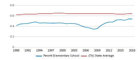 This chart display the diversity score of Pewitt Elementary School and the public school average diversity score of Texas by year, with the latest 2017-18 school year data.