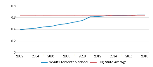 This chart display the diversity score of Wyatt Elementary School and the public school average diversity score of Texas by year, with the latest 2017-18 school year data.