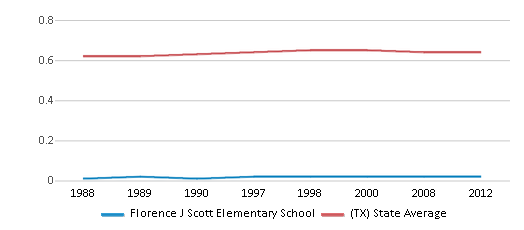This chart display the diversity score of Florence J Scott Elementary School and the public school average diversity score of Texas by year, with the latest 2011-12 school year data.