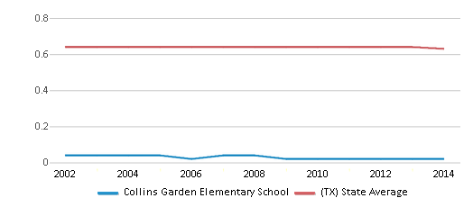 This chart display the diversity score of Collins Garden Elementary School and the public school average diversity score of Texas by year, with the latest 2013-14 school year data.