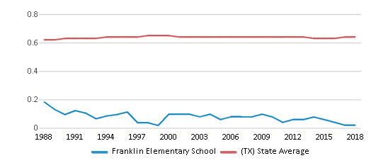 This chart display the diversity score of Franklin Elementary School and the public school average diversity score of Texas by year, with the latest 2017-18 school year data.
