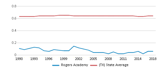 This chart display the diversity score of Rogers Academy and the public school average diversity score of Texas by year, with the latest 2017-18 school year data.