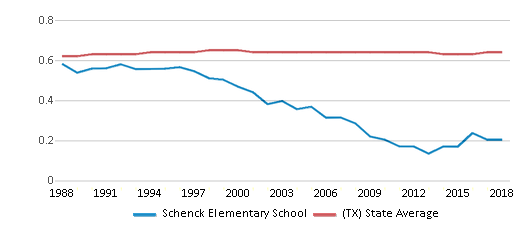 This chart display the diversity score of Schenck Elementary School and the public school average diversity score of Texas by year, with the latest 2017-18 school year data.
