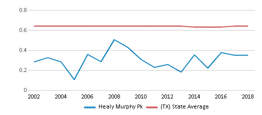This chart display the diversity score of Healy Murphy Pk and the public school average diversity score of Texas by year, with the latest 2017-18 school year data.