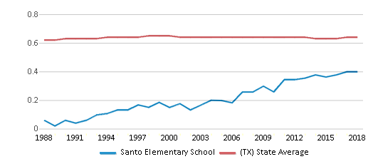 This chart display the diversity score of Santo Elementary School and the public school average diversity score of Texas by year, with the latest 2017-18 school year data.