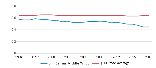 This chart display the diversity score of Jim Barnes Middle School and the public school average diversity score of Texas by year, with the latest 2017-18 school year data.
