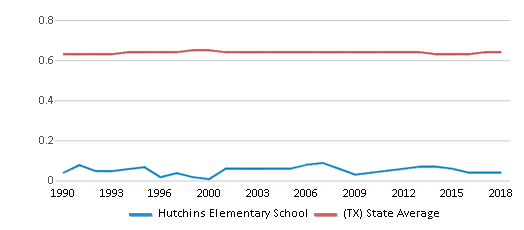 This chart display the diversity score of Hutchins Elementary School and the public school average diversity score of Texas by year, with the latest 2017-18 school year data.