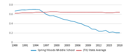 This chart display the diversity score of Spring Woods Middle School and the public school average diversity score of Texas by year, with the latest 2017-18 school year data.