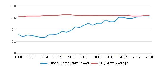 This chart display the diversity score of Travis Elementary School and the public school average diversity score of Texas by year, with the latest 2017-18 school year data.