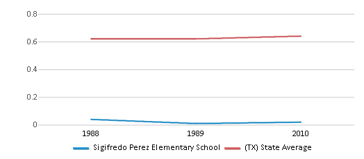 This chart display the diversity score of Sigifredo Perez Elementary School and the public school average diversity score of Texas by year, with the latest 2009-10 school year data.