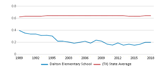This chart display the diversity score of Dalton Elementary School and the public school average diversity score of Texas by year, with the latest 2017-18 school year data.