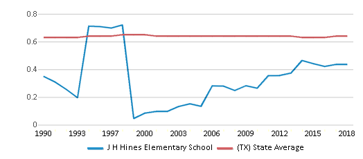 This chart display the diversity score of J H Hines Elementary School and the public school average diversity score of Texas by year, with the latest 2017-18 school year data.