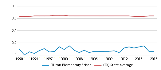 This chart display the diversity score of Oilton Elementary School and the public school average diversity score of Texas by year, with the latest 2017-18 school year data.