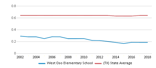 This chart display the diversity score of West Oso Elementary School and the public school average diversity score of Texas by year, with the latest 2017-18 school year data.