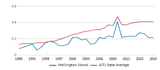 This chart display the diversity score of Wellington School and the public school average diversity score of Utah by year, with the latest 2017-18 school year data.